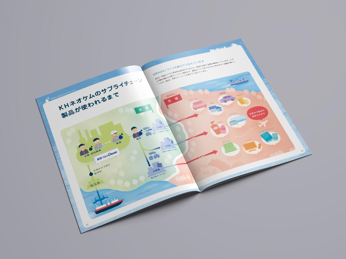 画像:事業概要冊子制作「発見! くらしの中のKHネオケム」